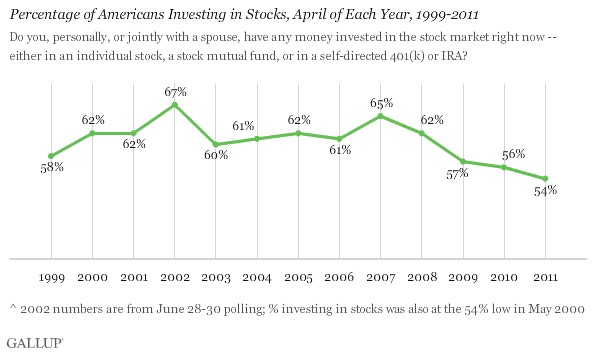 Stock market Financial Trends